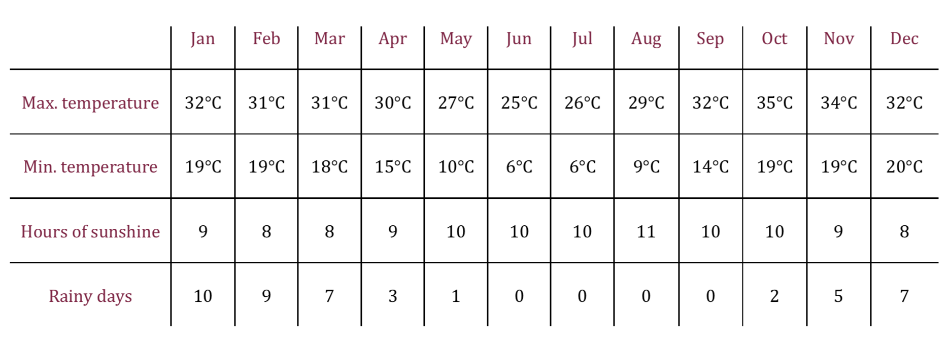 Climate table of the Okavango Delta indicating the best time to visit Botswana